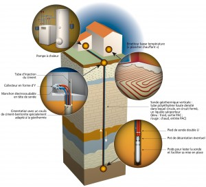Composants pompe a chaleur geothermie