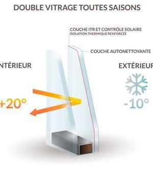 triple vitrage prix double vitrage ou triple vitrage prix vitre double vitrage sur mesure with. Black Bedroom Furniture Sets. Home Design Ideas