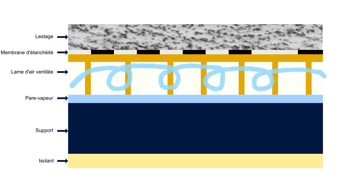 toiture chaude ou toiture froide quelle diff rence et comment choisir. Black Bedroom Furniture Sets. Home Design Ideas